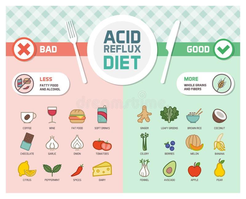 Zjadliwa reflux zapobiegania dieta ilustracja wektor