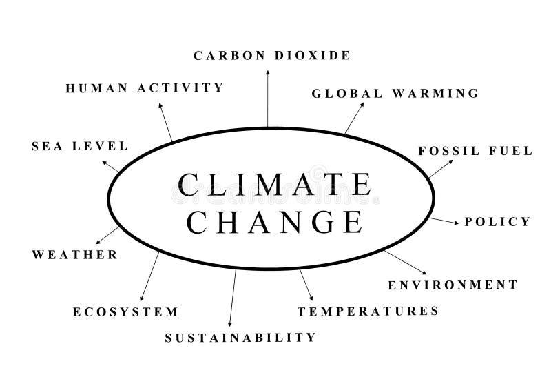 zmiana klimat ilustracji