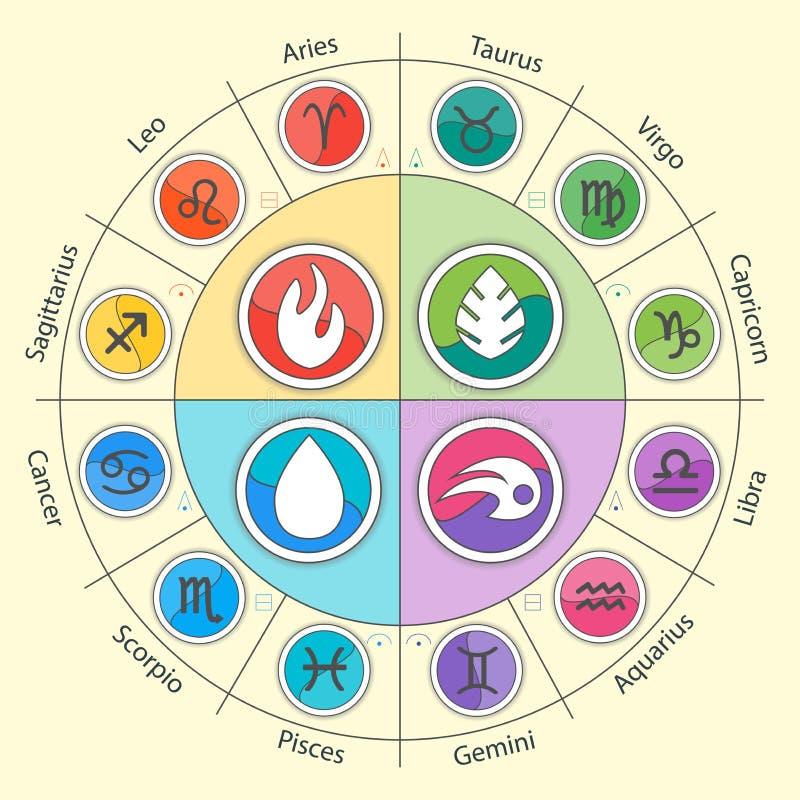 Zodiac σημάδια και τέσσερα στοιχεία στον κύκλο στο επίπεδο απεικόνιση αποθεμάτων