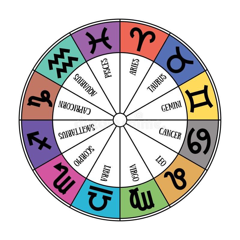 Zodiac signs: aquarius, libra, leo, taurus, cancer, pisces, virgo, capricorn, sagittarius, aries, gemini, scorpio. Astrological c. Zodiac signs: aquarius, libra stock illustration