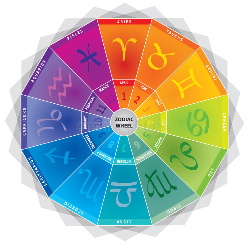 Zodiac Signs / Icons - Wheel with Colors and Months royalty free illustration