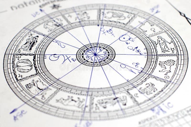 zodiak kół zdjęcie stock