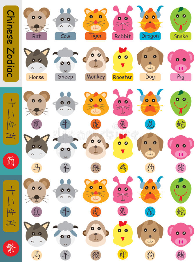 Zodiakhuvud för 12 kines vektor illustrationer