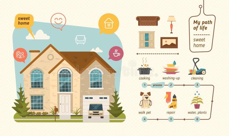 Zoet infographic huis stock illustratie