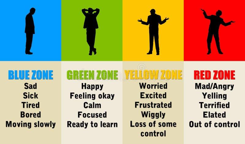 Zones émotives illustration de vecteur