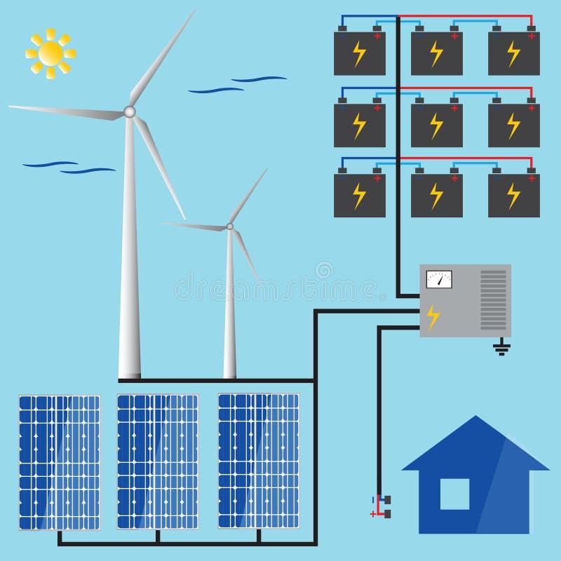 Zonne batterij Windgenerator Groene energie vector illustratie