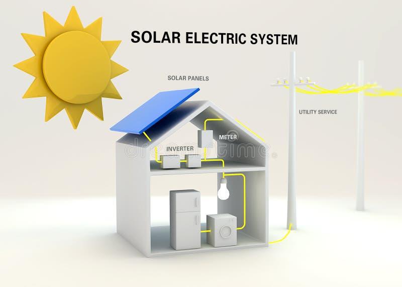 Zonne elektrisch systeem stock illustratie