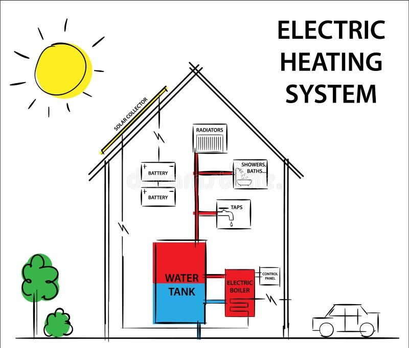 Zonne elektrische verwarmende en koelsystemen Hoe zijn de tekeningsconcept van het het werkdiagram royalty-vrije illustratie