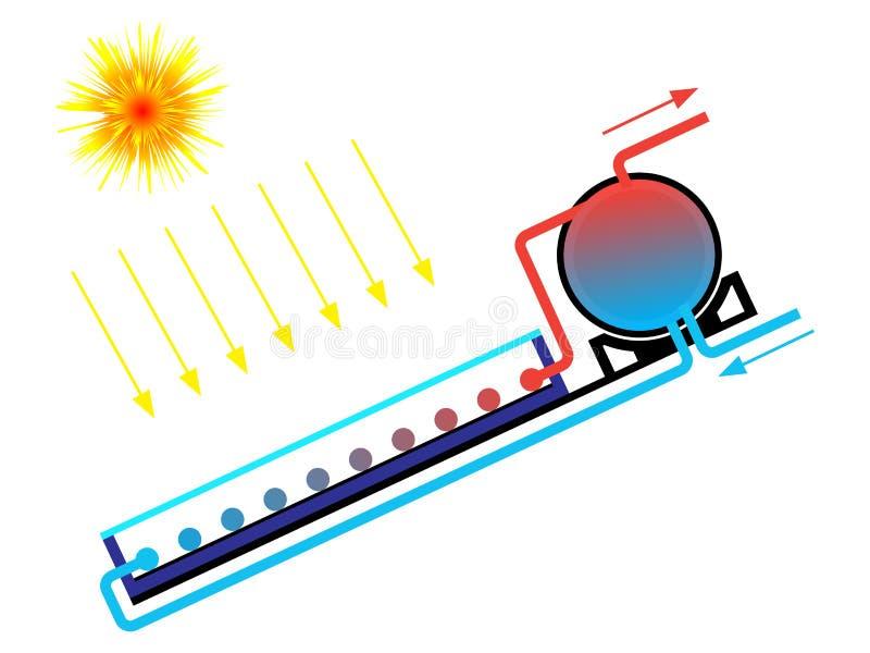 Zonne waterverwarmer vector illustratie