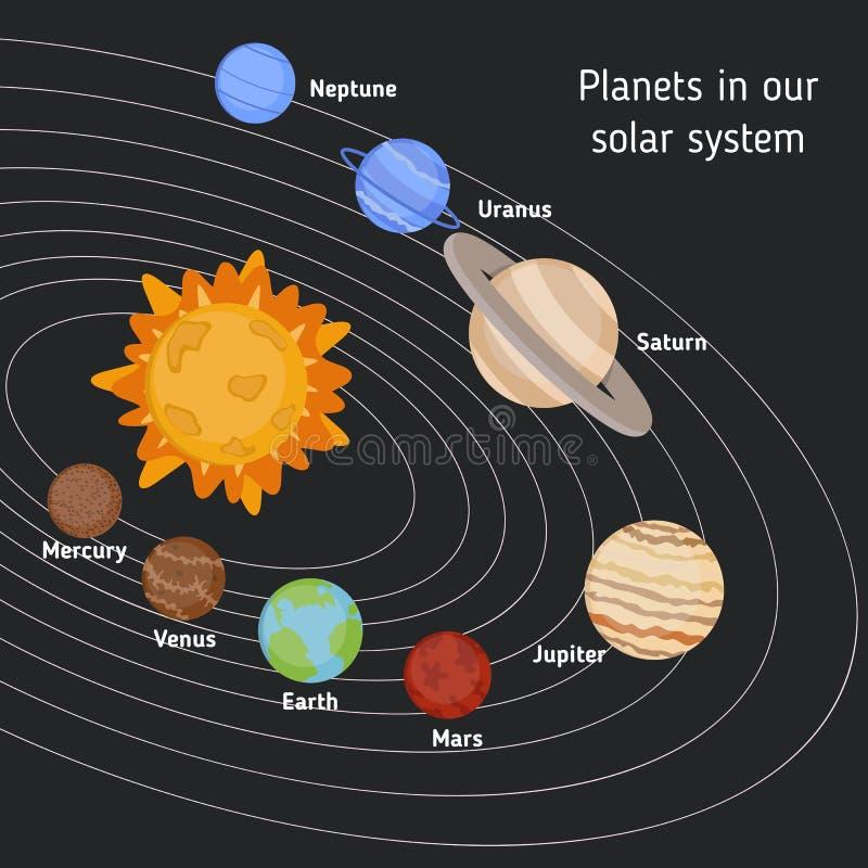 Zonnestelsel met zon en planeten vector illustratie