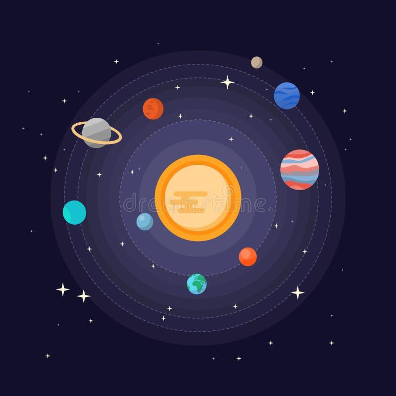 Zonnestelsel vectorillustratie De leuke ruimteplaneetinzameling met zon, maan, aarde, Jupiter, Saturnus, pluto, brengt en Uranus  stock illustratie