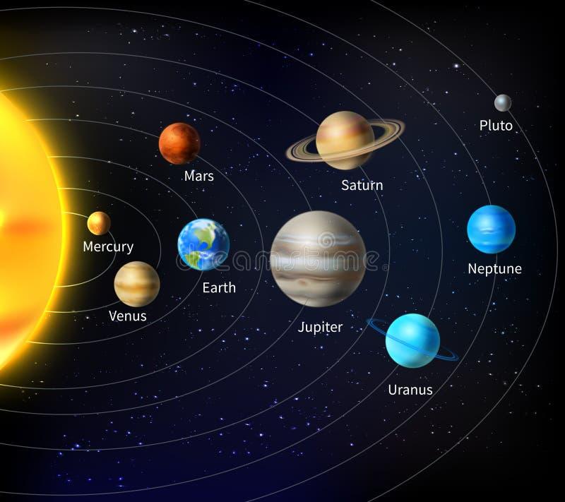 Zonnestelselachtergrond vector illustratie