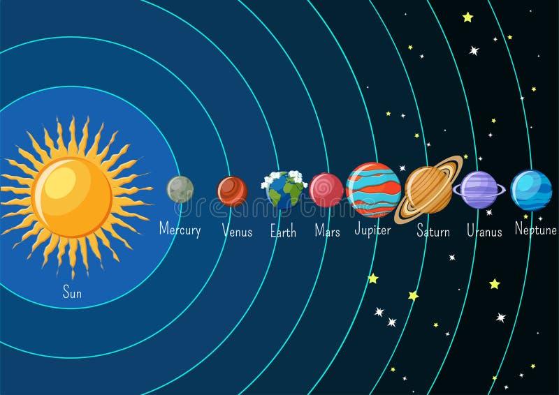 Zonnestelselinfographics met zon en planeten rond en hun namen die cirkelen royalty-vrije illustratie