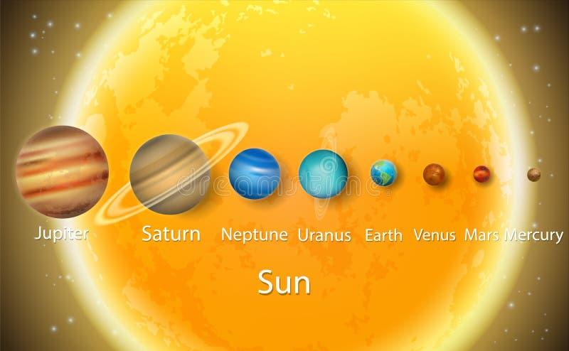 Zonnestelselplaneten aan het diagram van de schaalgrootte, vector onderwijsaffiche royalty-vrije illustratie