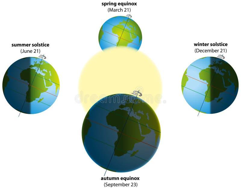 Zonnestilstand en 'equinox' stock illustratie