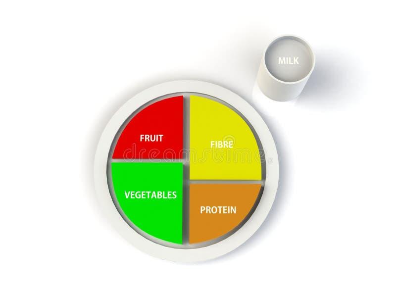 Zrównoważona diety proteina, owoc, warzywa, włókno na talerzu obrazy royalty free