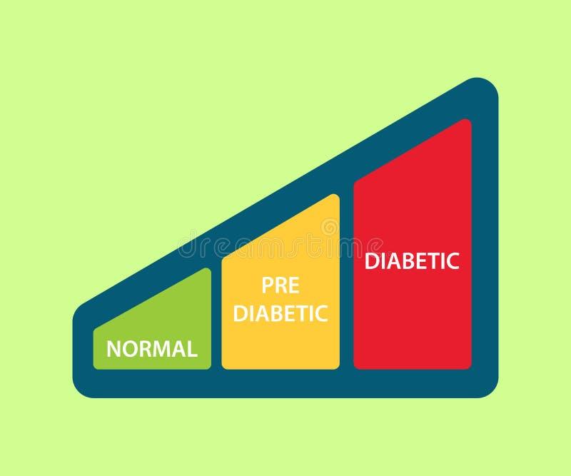 Zuckergehaltikonenillustration mit Diagramm zwischen des Normal Diabetiker vor und Diabetiker lizenzfreie abbildung