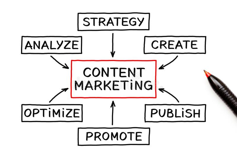 Zufriedenes Marketing Flussdiagramm-Konzept vektor abbildung