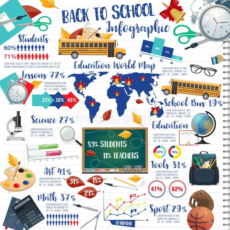 Zurück zu Schulbildungstinten-Stift infographics lizenzfreie abbildung
