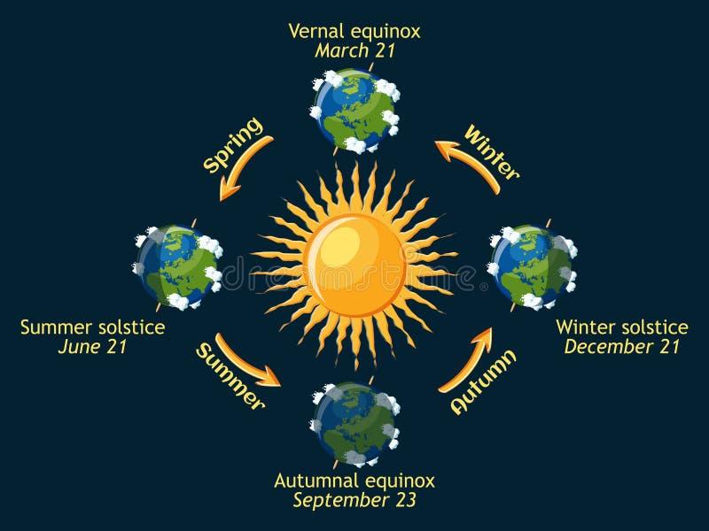 Zyklus von Erdjahreszeiten des Jahres Sonnenwende des herbstlichen und frühlingshaften Äquinoktikums, des Sommers und des Winters stock abbildung