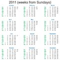 2011 Calendar (weeks from Sundays) Royalty Free Stock Images