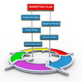 3d marketing plan en stroomdiagram Royalty-vrije Stock Afbeelding