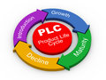 3d PLC - product life cycle Royalty Free Stock Photos