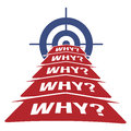 5 Why Methodology Concept Royalty Free Stock Photo