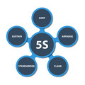 5S strategy schema Royalty Free Stock Images