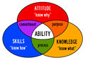 Ability combining skills attitude and knowledge into Royalty Free Stock Photography