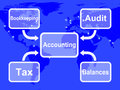 Accounting map shows bookkeeping taxes and balances showing Royalty Free Stock Photography