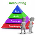 Accounting pyramid means paying taxes auditing meaning and bookkeeping Stock Photos