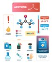 Acetone vector illustration. Chemical and physical explanation Infographic.