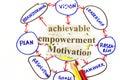 splnomocnenia a motivácia