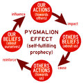 Actions and beliefs leading to self fulfilling prophecies Royalty Free Stock Photo