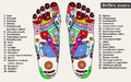 Acupuncture points on the feet. The reflex zones on the feet. Ac