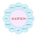 Adoption circular word concept diagram in pink and blue with great terms such as foster baby nurture and more Royalty Free Stock Photography