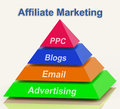Affiliate marketing pyramid shows emailing showing blogging advertisements and ppc Stock Photos