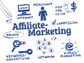 Affiliate marketing is a type of performance based in which a business rewards one or more affiliates for each visitor Royalty Free Stock Photo