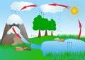 Agua del ciclo en el ambiente de la naturaleza. oxígeno Foto de archivo