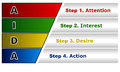 Aida management model attention interest desire action Stock Image