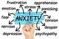 Anxiety Word Cloud tag cloud Royalty Free Stock Photo
