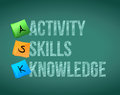ASK activity, skills, knowledge. Royalty Free Stock Photography