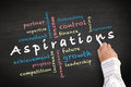 Aspirations concept ideas and other related words Royalty Free Stock Photo
