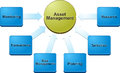 Asset management business diagram illustration strategy concept infographic of Royalty Free Stock Images