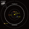 Asteroid belt diagram Royalty Free Stock Photo