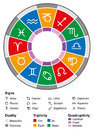 Astrology zodiac divisions white with twelve signs and the most important namely duality energy triplicity elements and Stock Photography