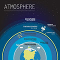 Atmosphere layers infographic vector illustration Royalty Free Stock Photos