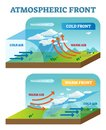 Atmospheric front vector illustration diagram with cold and warm front movement scheme