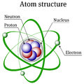 Atom structure drawing made in illustrator representing Royalty Free Stock Photo